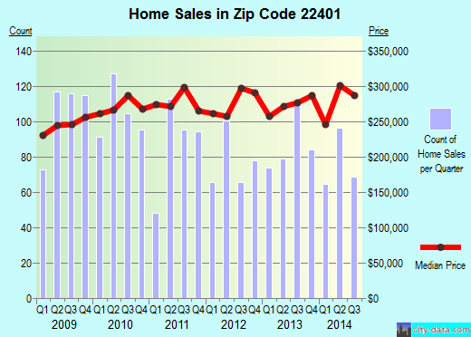 Zip code 22401 (Fredericksburg, Virginia) real estate house value trends