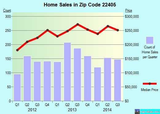 Zip code 22405 (FREDERICKSBURG, Virginia) real estate house value trends