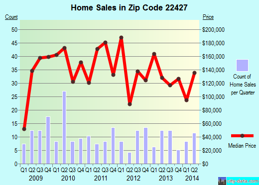 Zip code 22427 (Bowling Green, Virginia) real estate house value trends