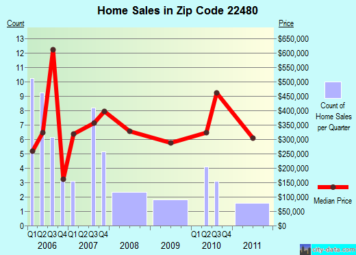 Zip code 22480 (Irvington, Virginia) real estate house value trends