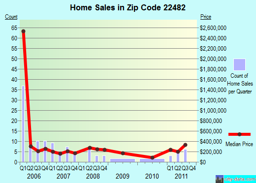 Zip code 22482 (Kilmarnock, Virginia) real estate house value trends