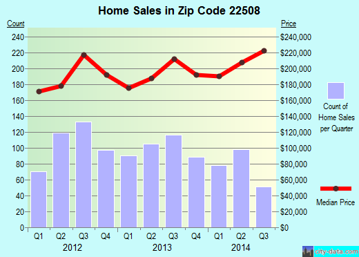 Zip code 22508 (, Virginia) real estate house value trends