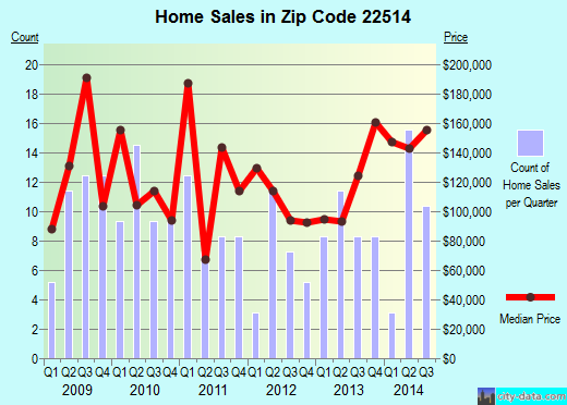 Zip code 22514 (, Virginia) real estate house value trends
