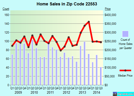 Zip code 22553 (Spotsylvania Courthouse, Virginia) real estate house value trends