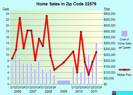 Zip code 22576 (Kilmarnock, Virginia) real estate house value trends