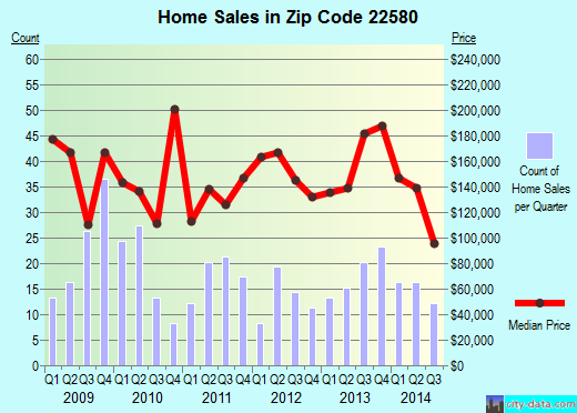 Zip code 22580 (Bowling Green, Virginia) real estate house value trends
