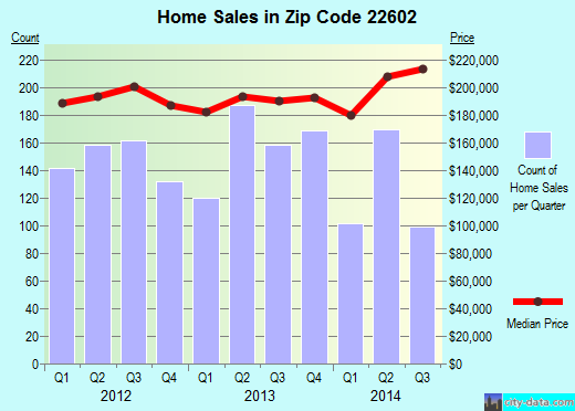 Zip code 22602 (Stephens City, Virginia) real estate house value trends