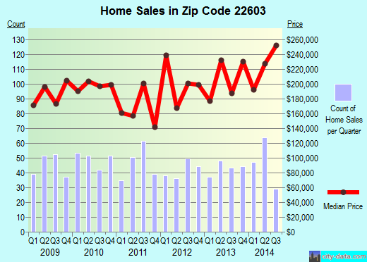 Zip code 22603 (, Virginia) real estate house value trends