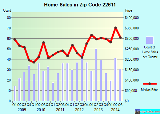 Zip code 22611 (BERRYVILLE, Virginia) real estate house value trends