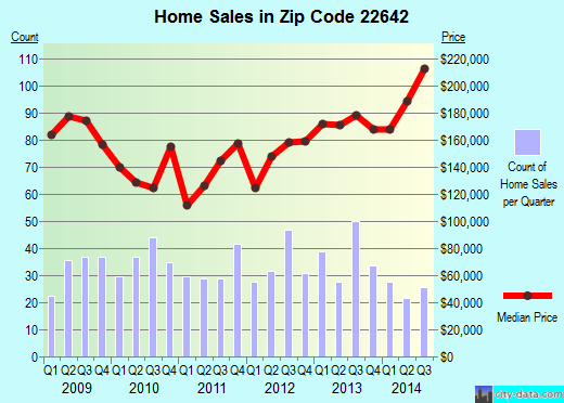 Zip code 22642 (, Virginia) real estate house value trends