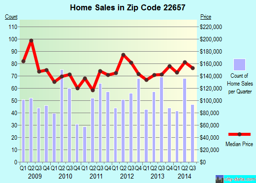 Zip code 22657 (Strasburg, Virginia) real estate house value trends