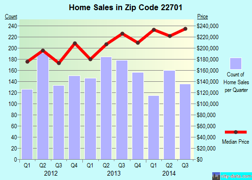 Zip code 22701 (Culpeper, Virginia) real estate house value trends