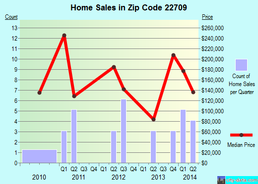 Zip code 22709 (, Virginia) real estate house value trends