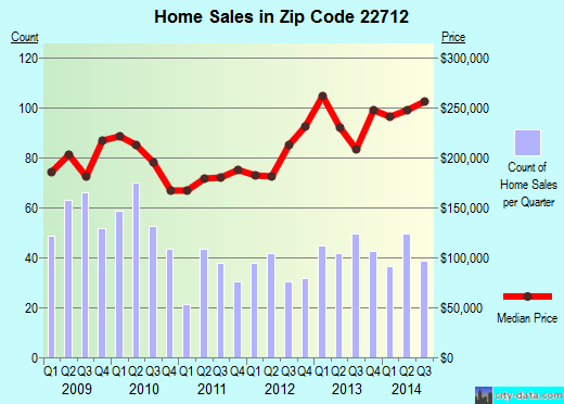 Zip code 22712 (, Virginia) real estate house value trends