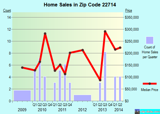 Zip code 22714 (, Virginia) real estate house value trends