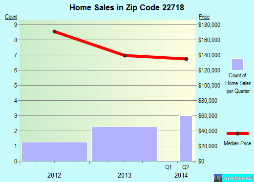 Zip code 22718 (, Virginia) real estate house value trends