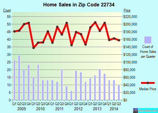 Zip code 22734 (Remington, Virginia) real estate house value trends