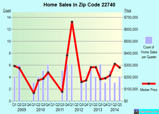 Zip code 22740 (, Virginia) real estate house value trends