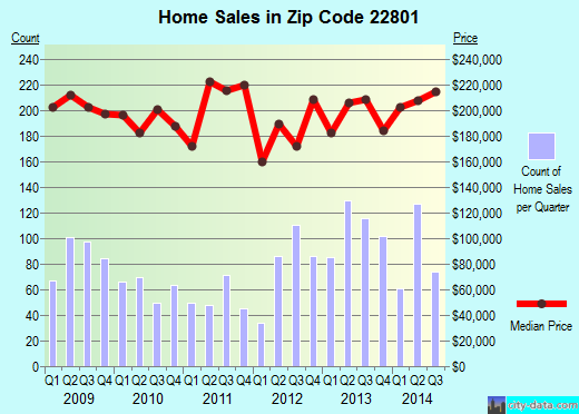 Zip code 22801 (Harrisonburg, Virginia) real estate house value trends