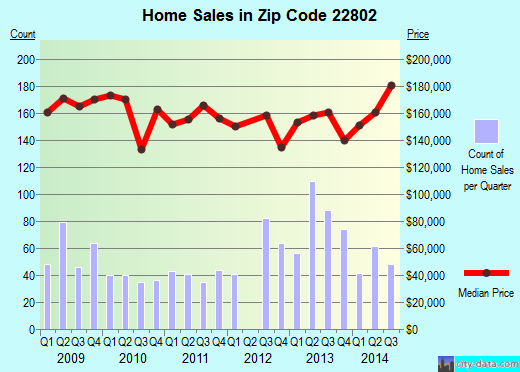 Zip code 22802 (Harrisonburg, Virginia) real estate house value trends
