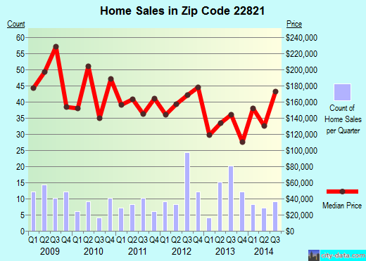 Zip code 22821 (Dayton, Virginia) real estate house value trends