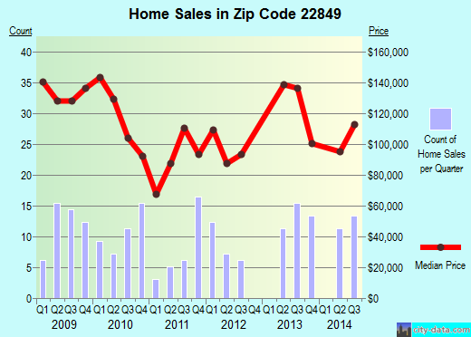 Zip code 22849 (Shenandoah, Virginia) real estate house value trends