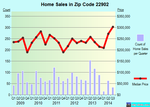 Zip code 22902 (Charlottesville, Virginia) real estate house value trends