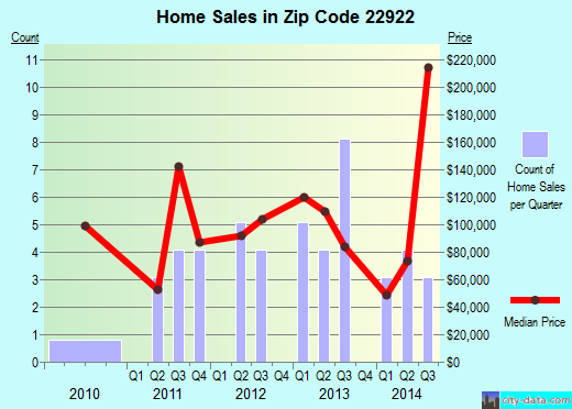 Zip code 22922 (Arrington, Virginia) real estate house value trends