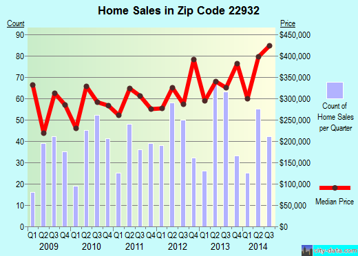 Zip code 22932 (Crozet, Virginia) real estate house value trends
