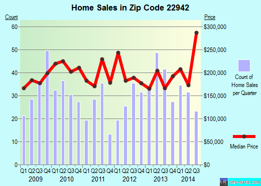 Zip code 22942 (Gordonsville, Virginia) real estate house value trends