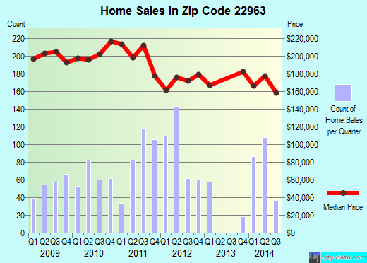 Zip code 22963 (Lake Monticello, Virginia) real estate house value trends