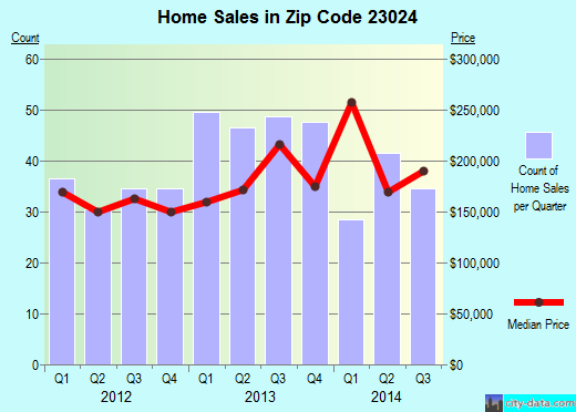 Zip code 23024 (, Virginia) real estate house value trends