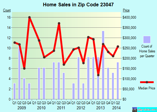 Zip code 23047 (DOSWELL, Virginia) real estate house value trends