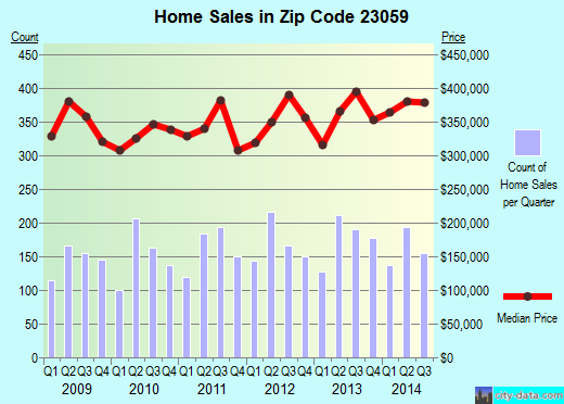 Zip code 23059 (Glen Allen, Virginia) real estate house value trends