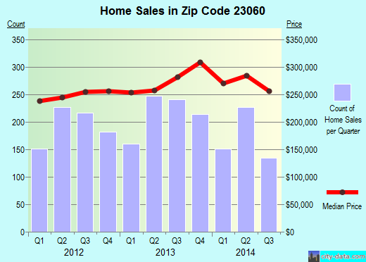 Zip code 23060 (Glen Allen, Virginia) real estate house value trends