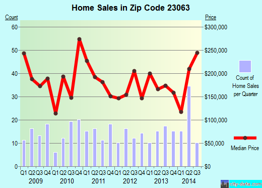 Zip code 23063 (, Virginia) real estate house value trends