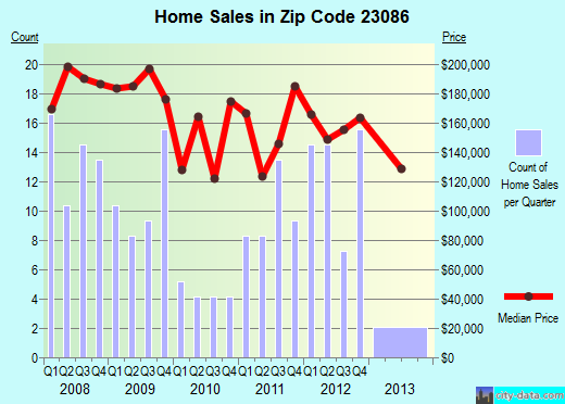 Zip code 23086 (, Virginia) real estate house value trends