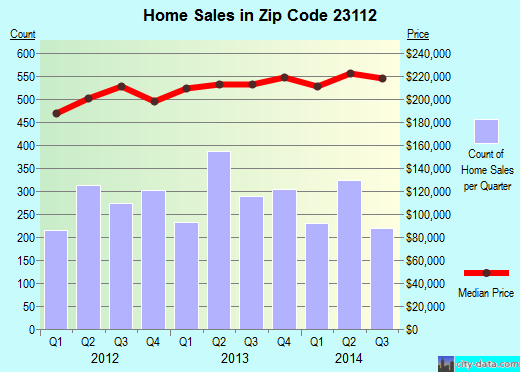 Zip code 23112 (, Virginia) real estate house value trends
