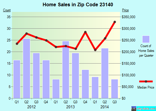 Zip code 23140 (, Virginia) real estate house value trends