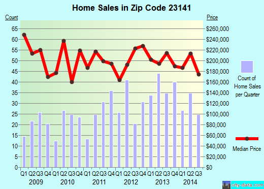 Zip code 23141 (, Virginia) real estate house value trends