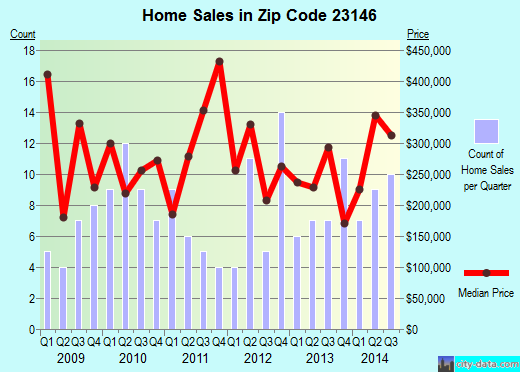 Zip code 23146 (, Virginia) real estate house value trends