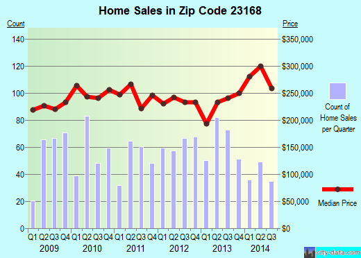 Zip code 23168 (, Virginia) real estate house value trends