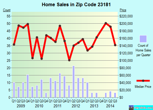Zip code 23181 (West Point, Virginia) real estate house value trends