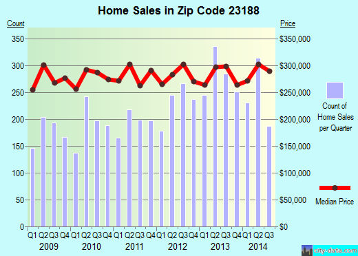Zip code 23188 (Williamsburg, Virginia) real estate house value trends