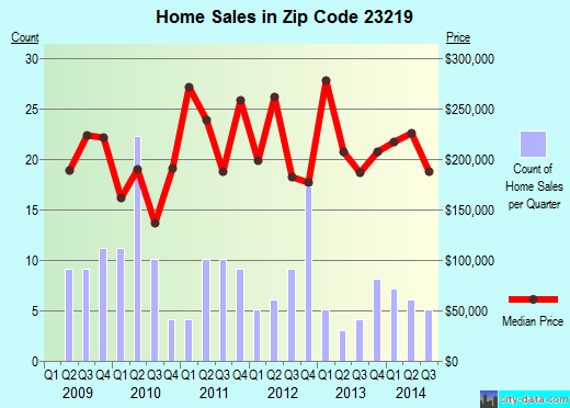 Zip code 23219 (Richmond, Virginia) real estate house value trends