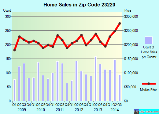 Zip code 23220 (Richmond, Virginia) real estate house value trends