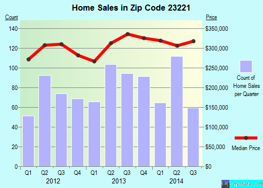 Zip code 23221 (Richmond, Virginia) real estate house value trends