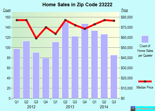 Zip code 23222 (Richmond, Virginia) real estate house value trends