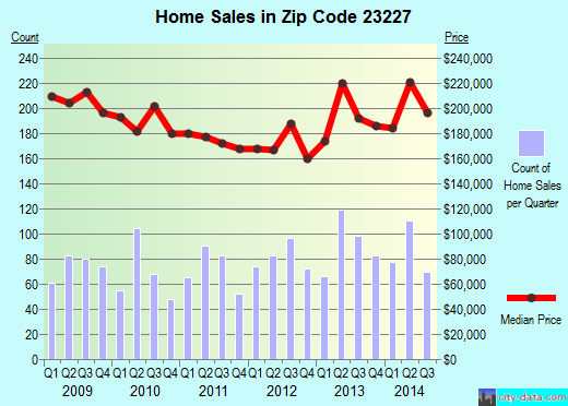Zip code 23227 (Chamberlayne, Virginia) real estate house value trends