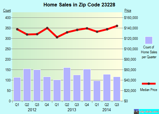 Zip code 23228 (Laurel, Virginia) real estate house value trends